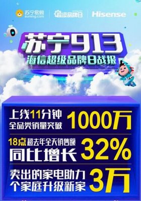 苏宁海信超级品牌日战报:上线11分钟销量破千万!