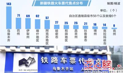新疆火车票代售点达600个 与今年4月份相比新增近200个