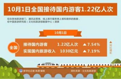 10月1日全国接待国内游客1.22亿人次 同比增长7.54%