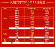 11月销量再刷纪录,魏建军带领长城冲百万大关
