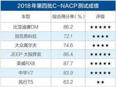 2018年度第四批C-NCAP成绩公布 行业典范环球娃娃解读测试新规