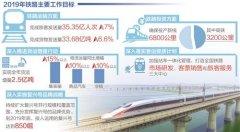 2019年全国铁路确保投产新线6800公里 其中高铁3200公里