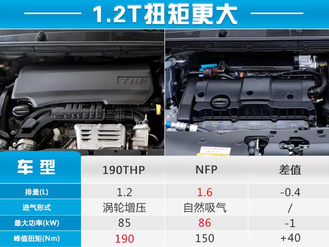 新款308增加了时尚版与豪华版1.2T低功率自动挡车型,售价与相同配置1.6L车型价格、配置完全相同,顶配版车型使用1.2T高功率发动机取代了老款车型使用的1.6T发动机。从价格来看,入门版车型售价相比老款下降1万元,中配版车型下降1.2万元,顶配车型由于更换了1.2T发动机,价格下降幅度最大,下降2.4万元。