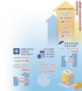 截至去年末银行业境内总资产261.4万亿元 保险业总资产18万亿元