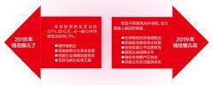 2018年广西财政收入2790.35亿元 一般公共预算支出5310.89亿元