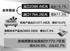 2018年安徽外贸进出口额4150.8亿元 其中出口2386.6亿元