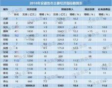 安徽16市2018经济成绩出炉 滁州位居第4