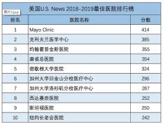中美医疗巅峰对话!首届中美医院合作峰会即将在北京召开