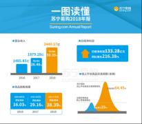 用成绩说话!苏宁2018线上销售增速达64.45%