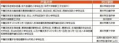 泉州丰泽公布金秋9校初招生源范围 计划招收4650名新生