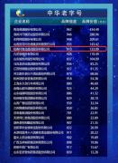 北京稻香村出局老字号评选 历史沿革或是根本原因