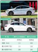 秦Pro EV超能版补贴后预售价19-20万元 将5月16日上市