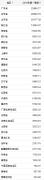17个省份一季度GDP增速超全国 云南位居全国第一
