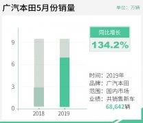 广汽本田5月份终端销量68642辆 同比增长134.2%