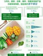 5月份农副产品价格有涨有跌 总体仍处于高位