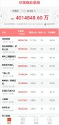 2019年中国电影票房突破400亿 比去年票房节点晚4天