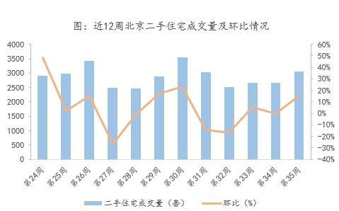 数据来源:北京市住建委、房管局;整理:诸葛找房