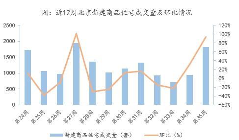 数据来源:北京住建委;整理:诸葛找房