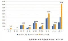 2019年三季度南京新房共成交20767套 新房成交均价为28262元/㎡