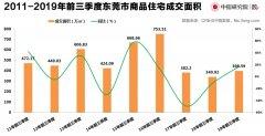 前三季度东莞市商品住宅供应面积同比减少8.3% 创下历史最低水平
