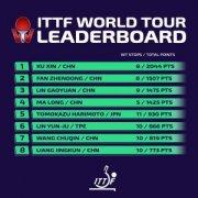 国际乒联公布年终总决赛名单 中国队共有7位选手获得参赛资格