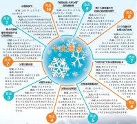 第十四届新疆冬博会13日-15日在乌鲁木齐举办 乌鲁木齐今冬旅游十大亮点抢鲜看