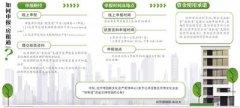 北京文化企业最高可获30%房租补贴 金额可达30万元