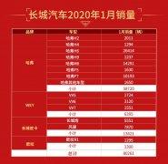 长城汽车1月销量超8万辆 其中哈弗SUV稳居中国SUV销量冠军