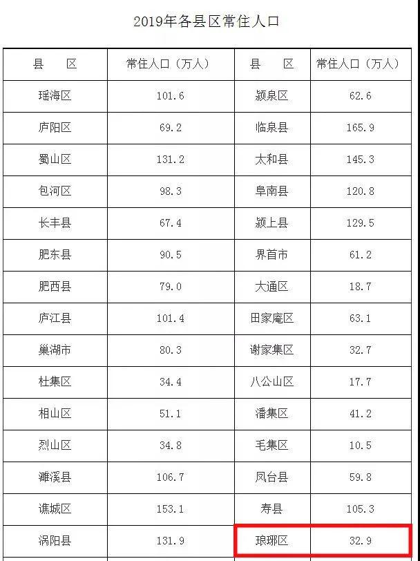 滁州19年常住人口总数_滁州人口统计图
