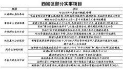 北京西城今年新增7000个各类学位 其中学前教育学位2000个