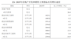 去年成都实现商品房销售额3844.8亿元 增长5.8%