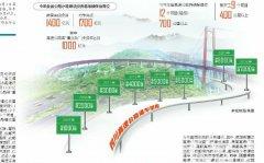 四川高速公路建成里程将超8000公里 新增3条出川通道
