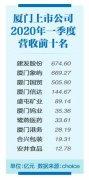 厦门部分上市企业绩逆势增长 12家厦企营收超十亿元