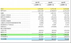 实地集团赴港IPO 销售稳健增长、毛利率显著提升